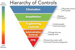 Safety Hazard Responses Hierarchy