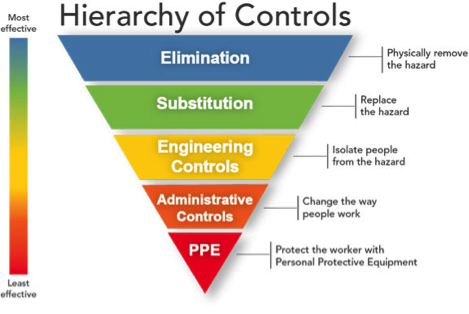 heirarchy-of-controls
